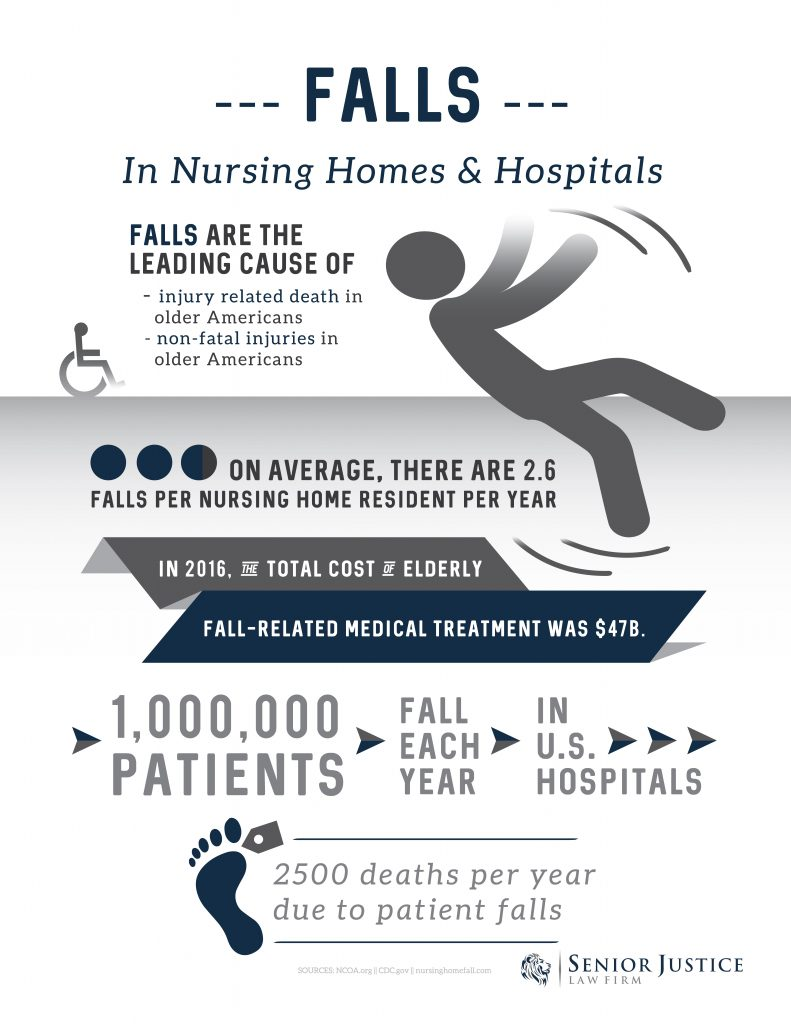 Preventing Falls In Nursing Home Patients
