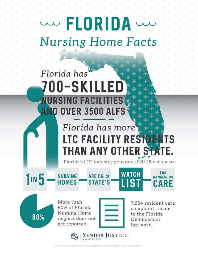 FL Nursing Home Abuse Attorney Infographic