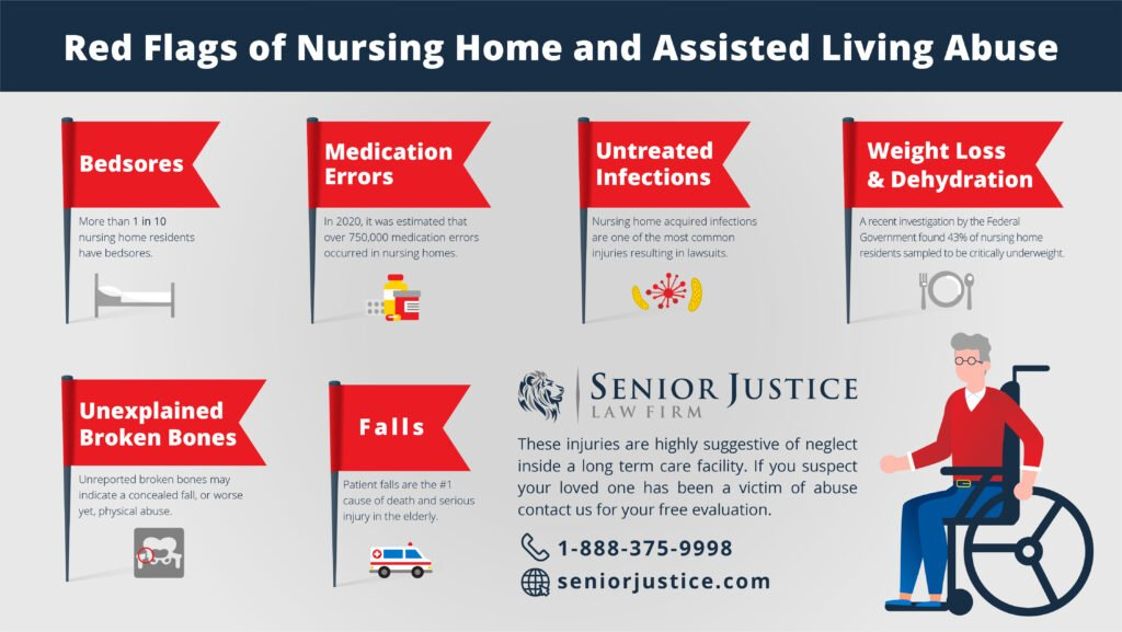 Red Flags of Nursing Home Abuse Injuries